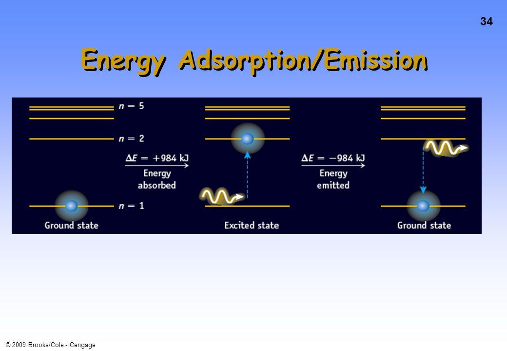 34 © 2009 Brooks/Cole - Cengage Energy Adsorption/Emission