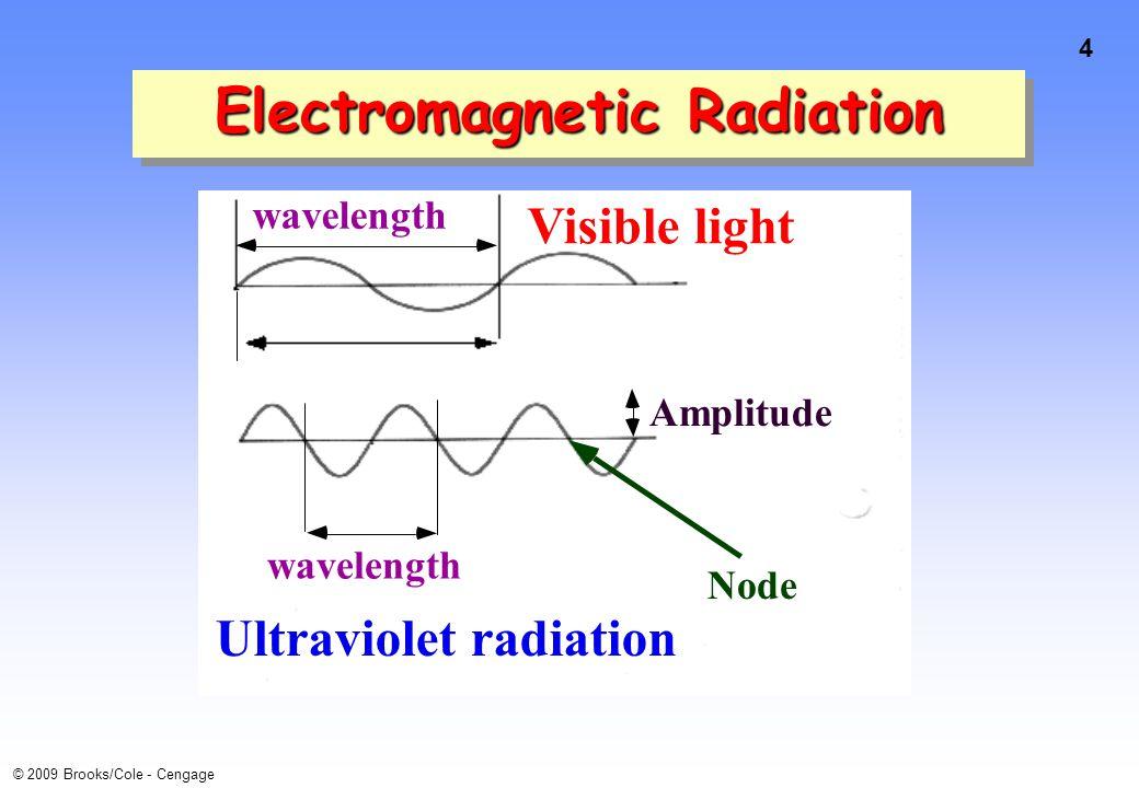 4 © 2009 Brooks/Cole - Cengage wavelength Visible light wavelength Ultraviolet radiation Amplitude Node Electromagnetic Radiation