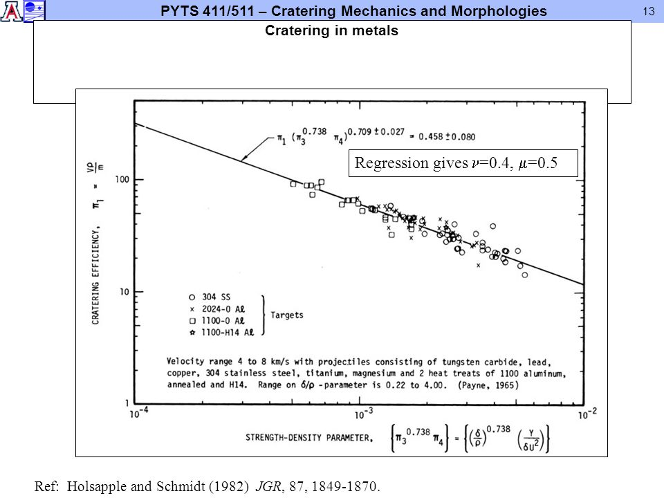 PYTS 411/511 – Cratering Mechanics and Morphologies 13 Cratering in metals Ref: Holsapple and Schmidt (1982) JGR, 87, 1849-1870. Regression gives =0.4