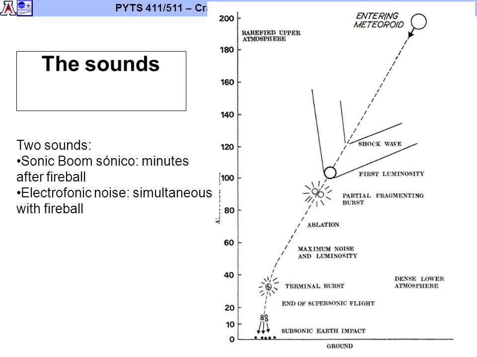 PYTS 411/511 – Cratering Mechanics and Morphologies 44 The sounds Two sounds: Sonic Boom sónico: minutes after fireball Electrofonic noise: simultaneo