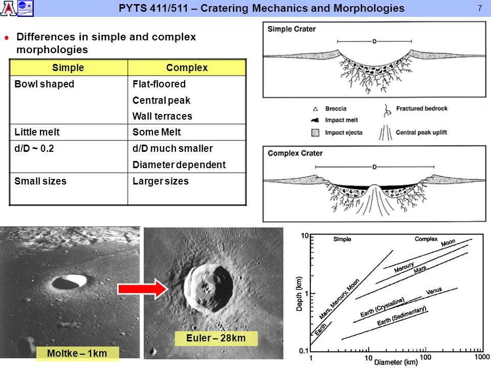 PYTS 411/511 – Cratering Mechanics and Morphologies 7 l Differences in simple and complex morphologies SimpleComplex Bowl shapedFlat-floored Central p