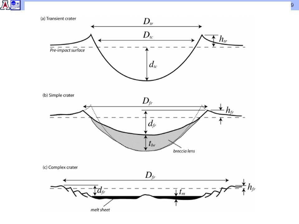 PYTS 411/511 – Cratering Mechanics and Morphologies 9
