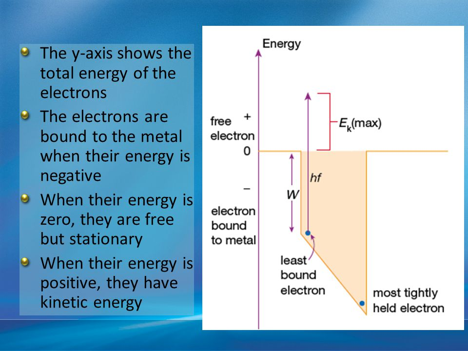 The y-axis shows the total energy of the electrons The electrons are bound to the metal when their energy is negative When their energy is zero, they are free but stationary When their energy is positive, they have kinetic energy