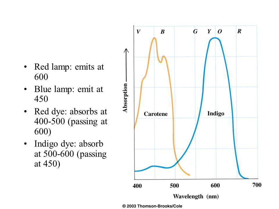 Red lamp: emits at 600 Blue lamp: emit at 450 Red dye: absorbs at 400-500 (passing at 600) Indigo dye: absorb at 500-600 (passing at 450)