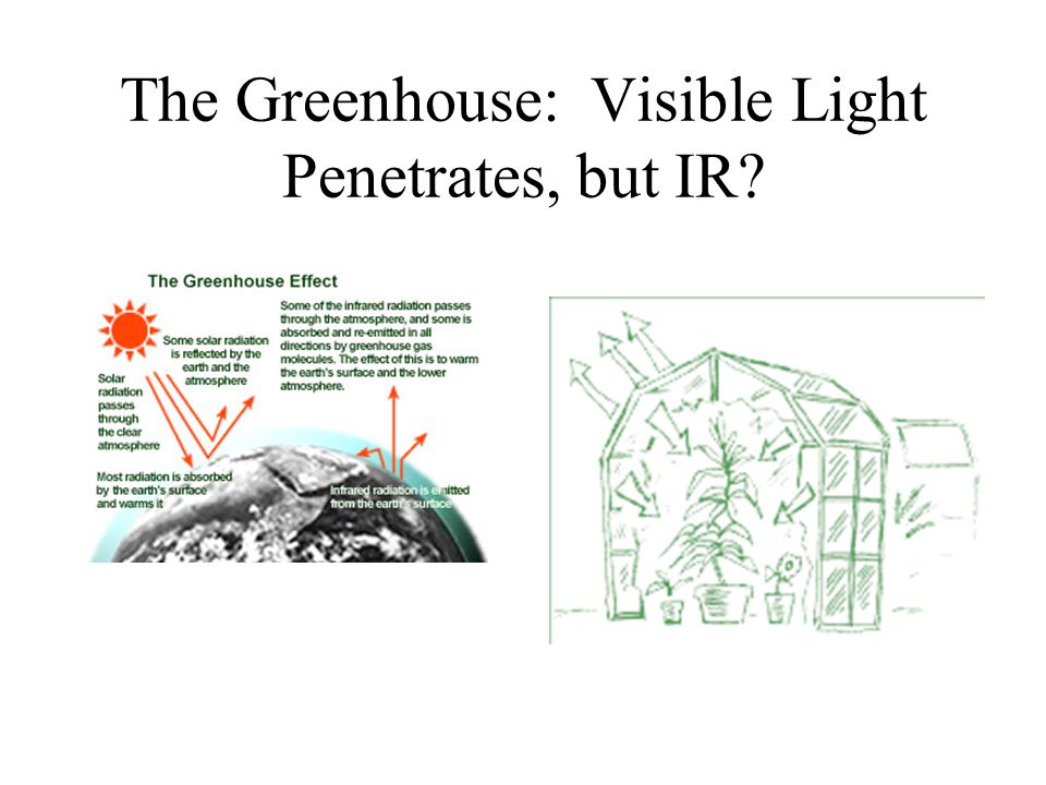 The Greenhouse: Visible Light Penetrates, but IR?
