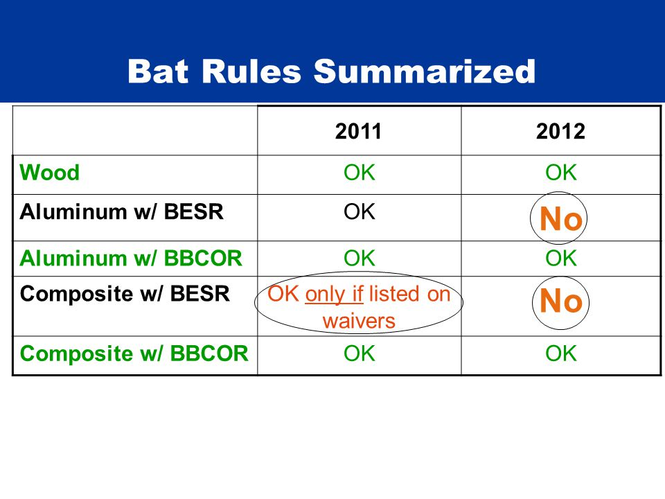 Bat Rules Summarized 20112012 WoodOK Aluminum w/ BESROK No Aluminum w/ BBCOROK Composite w/ BESROK only if listed on waivers No Composite w/ BBCOROK