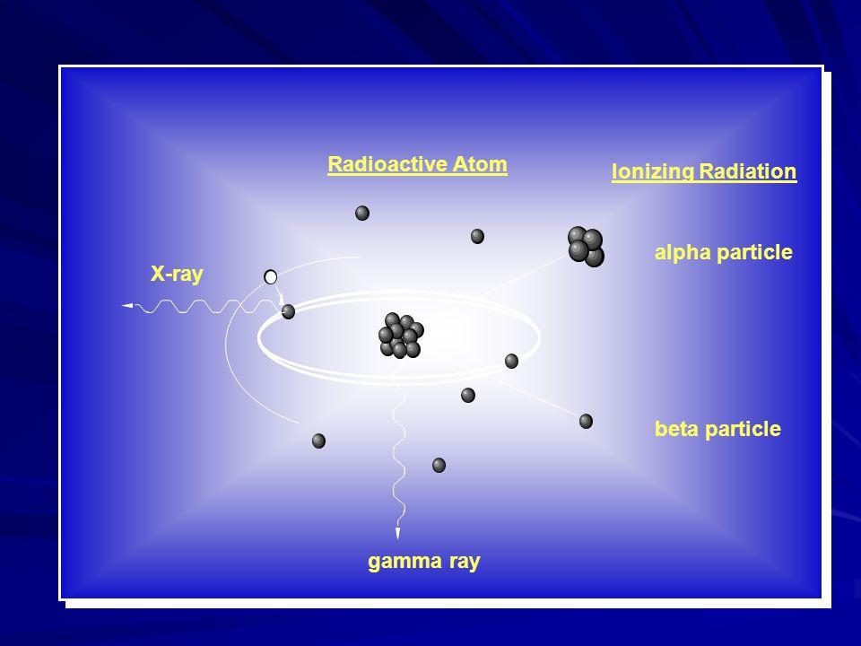 Ionizing Radiation alpha particle beta particle Radioactive Atom X-ray gamma ray