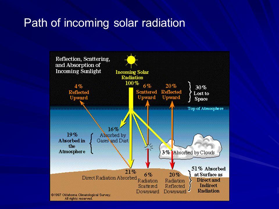 Path of incoming solar radiation