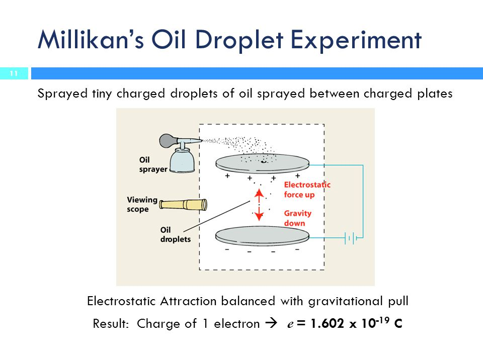 Millikan's Oil Droplet Experiment Sprayed tiny charged droplets of oil sprayed between charged plates Electrostatic Attraction balanced with gravitational pull Result: Charge of 1 electron  e = 1.602 x 10 -19 C 11