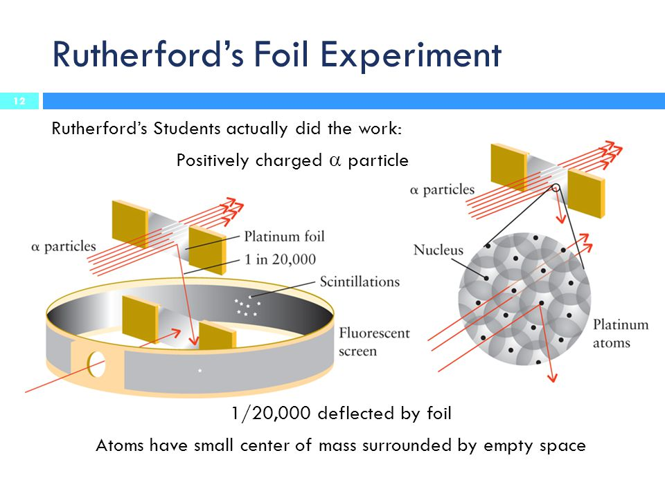 Rutherford's Foil Experiment Rutherford's Students actually did the work: Positively charged  particles shot at foil 1/20,000 deflected by foil Atoms have small center of mass surrounded by empty space 12