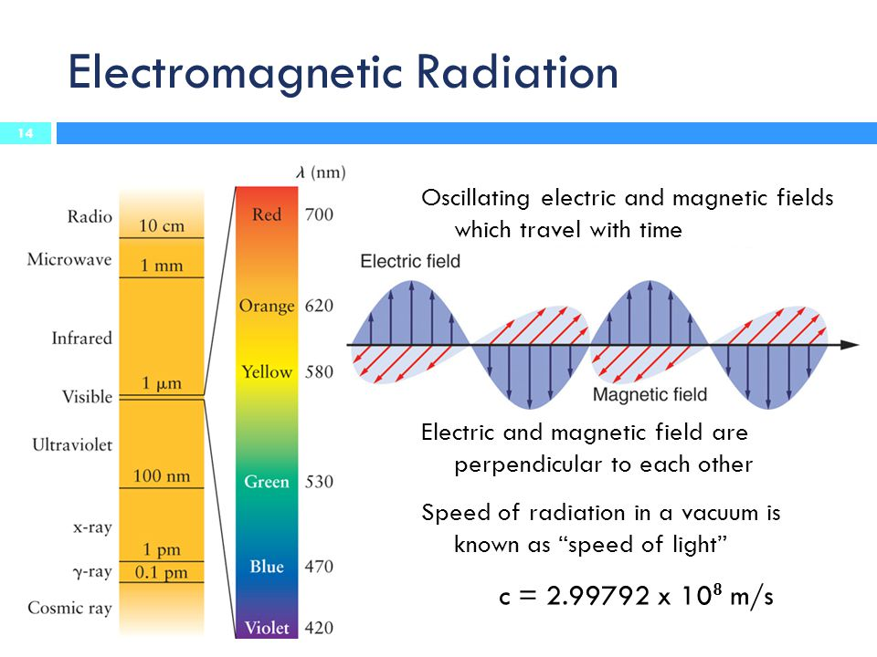 Electromagnetic Radiation Oscillating electric and magnetic fields which travel with time Electric and magnetic field are perpendicular to each other Speed of radiation in a vacuum is known as speed of light c = 2.99792 x 10 8 m/s 14