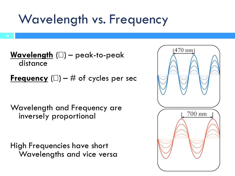 Wavelength vs.