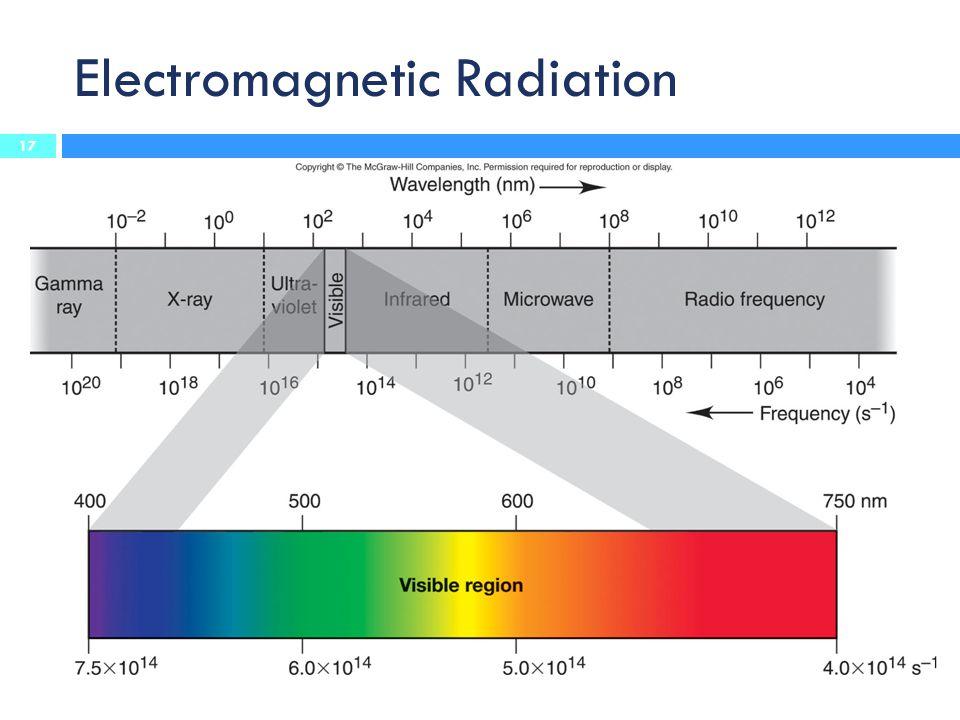 Electromagnetic Radiation 17