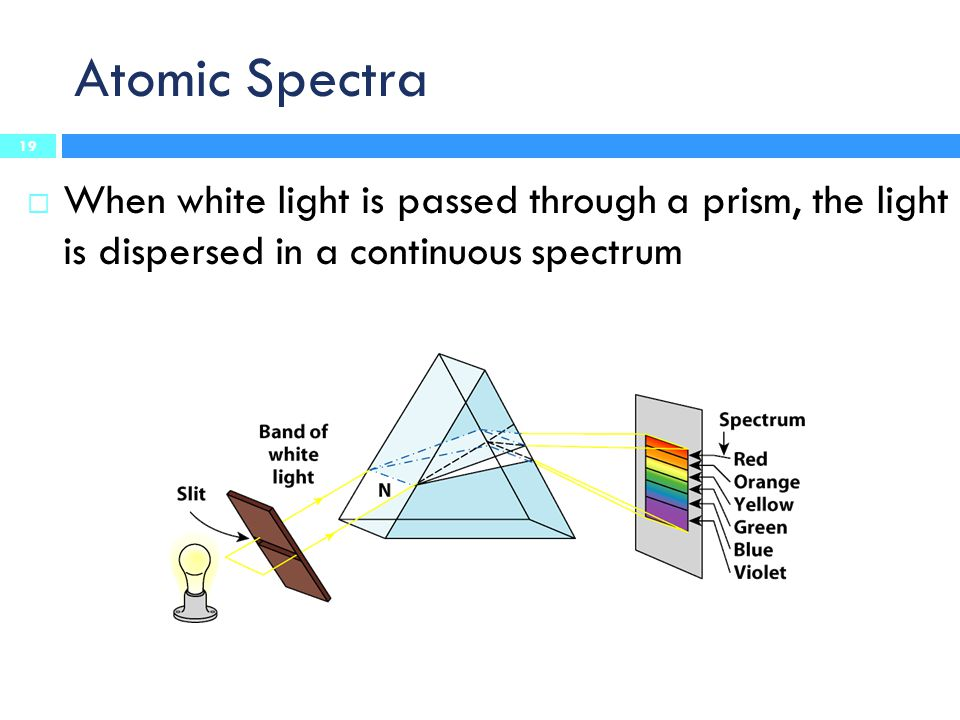 Atomic Spectra  When white light is passed through a prism, the light is dispersed in a continuous spectrum 19