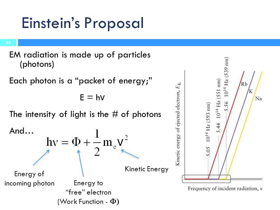 "Einstein's Proposal EM radiation is made up of particles (photons) Each photon is a ""packet of energy;"" E = h ν The intensity of light is the # of pho"