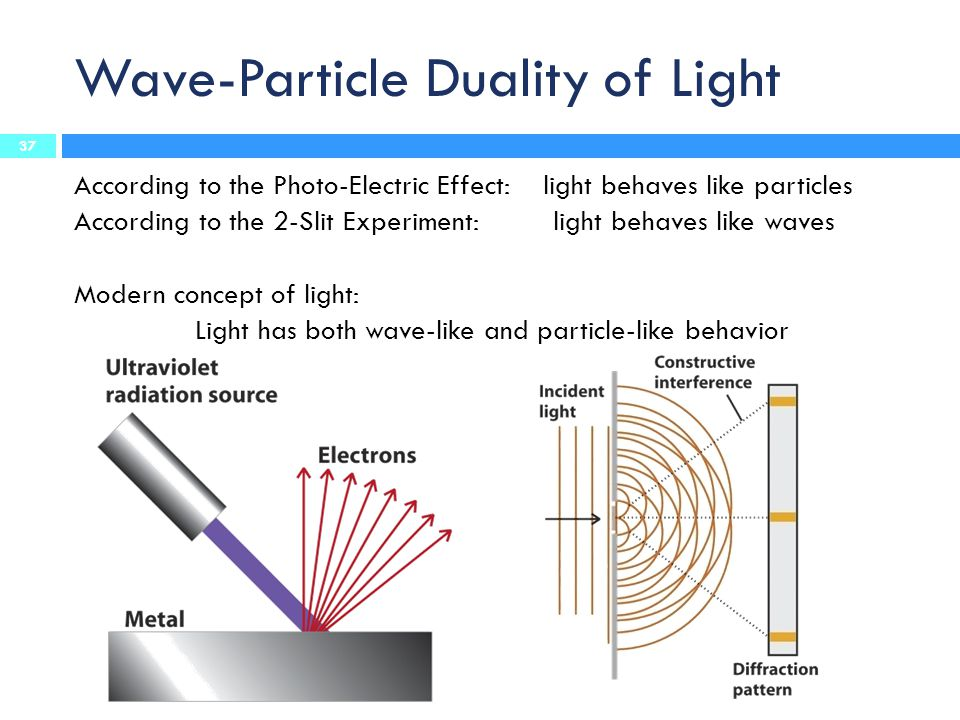 Wave-Particle Duality of Light According to the Photo-Electric Effect: light behaves like particles According to the 2-Slit Experiment: light behaves like waves Modern concept of light: Light has both wave-like and particle-like behavior 37