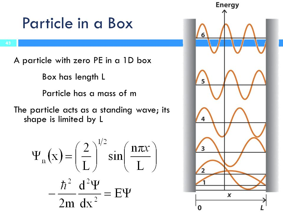 Particle in a Box A particle with zero PE in a 1D box Box has length L Particle has a mass of m The particle acts as a standing wave; its shape is limited by L 43