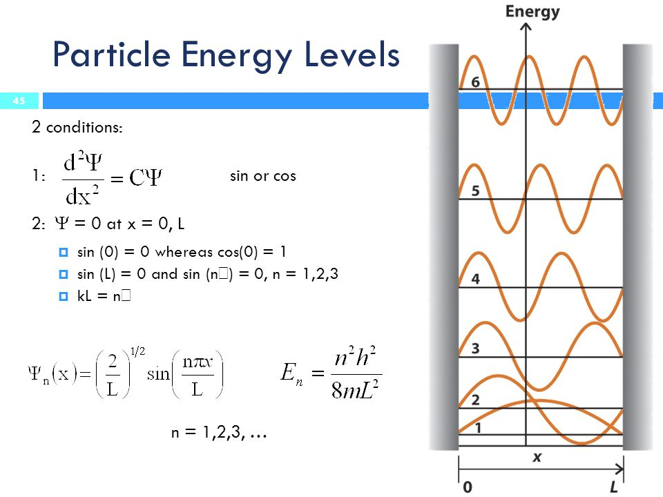 Particle Energy Levels 2 conditions: 1: sin or cos 2:  = 0 at x = 0, L  sin (0) = 0 whereas cos(0) = 1  sin (L) = 0 and sin (n  ) = 0, n = 1,2,3  kL = n  n = 1,2,3, … 45