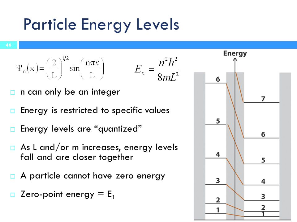 "Particle Energy Levels  n can only be an integer  Energy is restricted to specific values  Energy levels are ""quantized""  As L and/or m increases,"