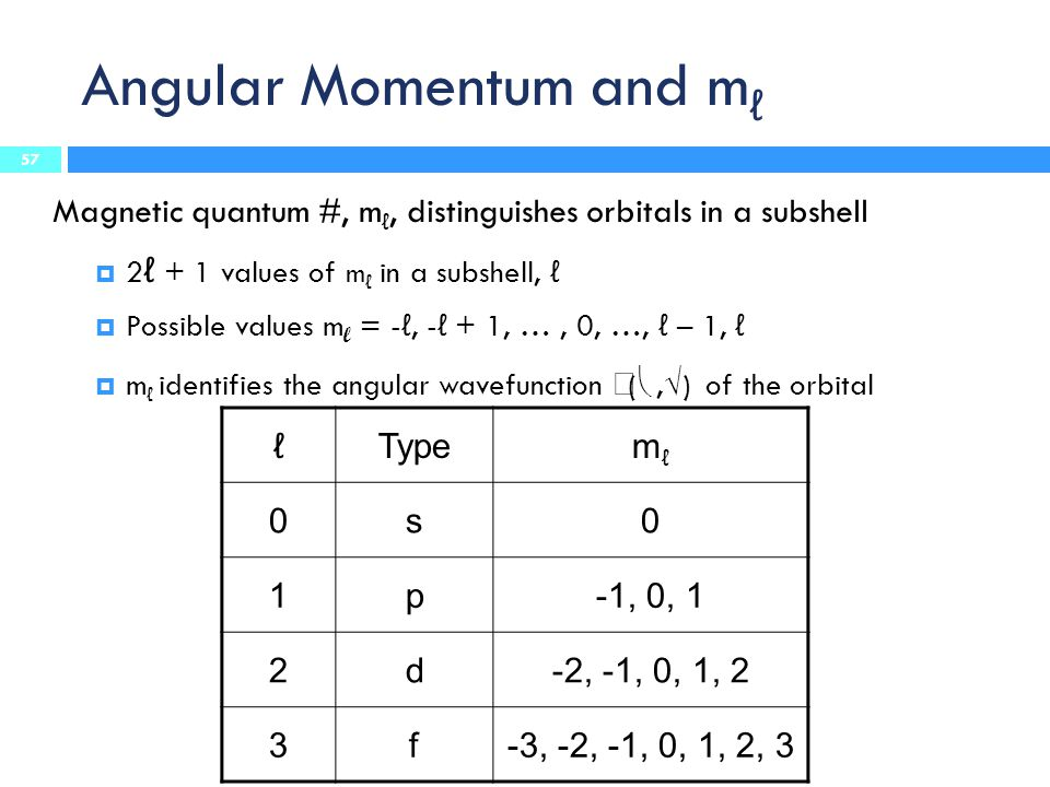 Angular Momentum and m ℓ Magnetic quantum #, m ℓ, distinguishes orbitals in a subshell  2 ℓ + 1 values of m ℓ in a subshell, ℓ  Possible values m l = - ℓ, - ℓ + 1, …, 0, …, ℓ – 1, ℓ  m ℓ identifies the angular wavefunction  ( ,  ) of the orbital ℓTypemℓmℓ 0s0 1p-1, 0, 1 2d-2, -1, 0, 1, 2 3f-3, -2, -1, 0, 1, 2, 3 57