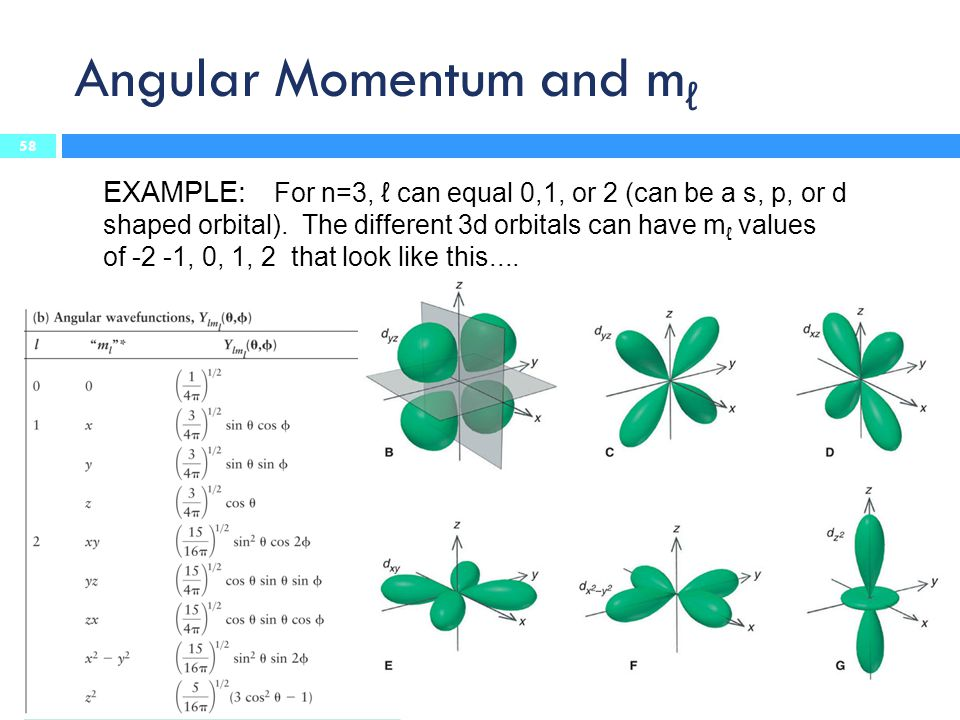 Angular Momentum and m ℓ EXAMPLE: For n=3, ℓ can equal 0,1, or 2 (can be a s, p, or d shaped orbital). The different 3d orbitals can have m ℓ values o