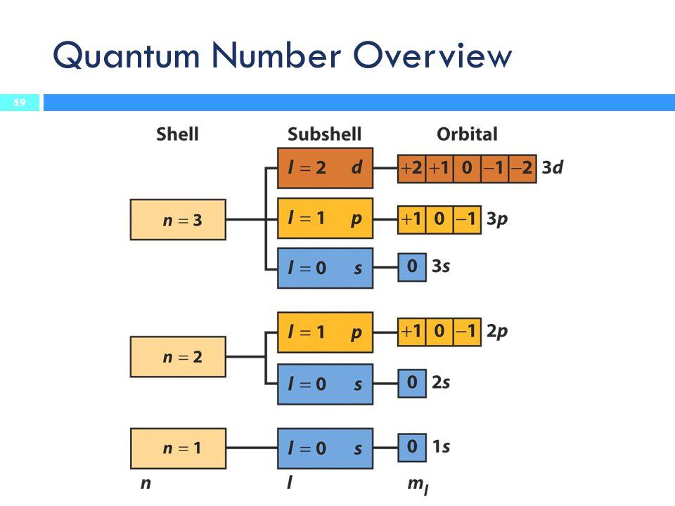 Quantum Number Overview 59