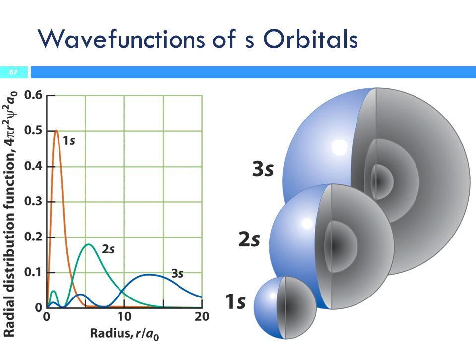 Wavefunctions of s Orbitals 67