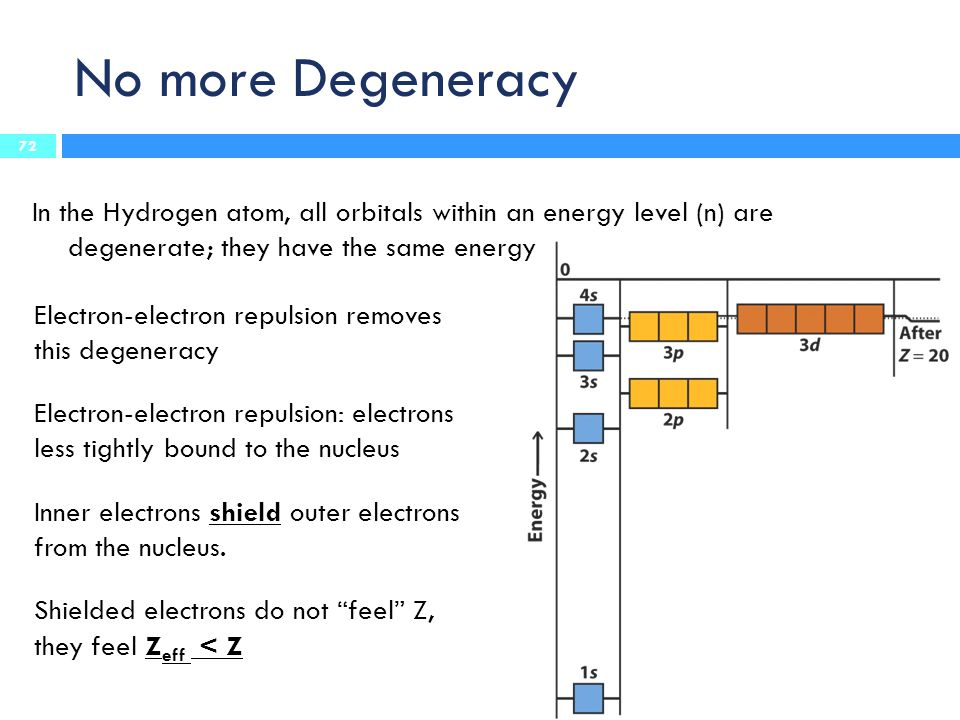 No more Degeneracy In the Hydrogen atom, all orbitals within an energy level (n) are degenerate; they have the same energy Electron-electron repulsion removes this degeneracy Electron-electron repulsion: electrons less tightly bound to the nucleus Inner electrons shield outer electrons from the nucleus.