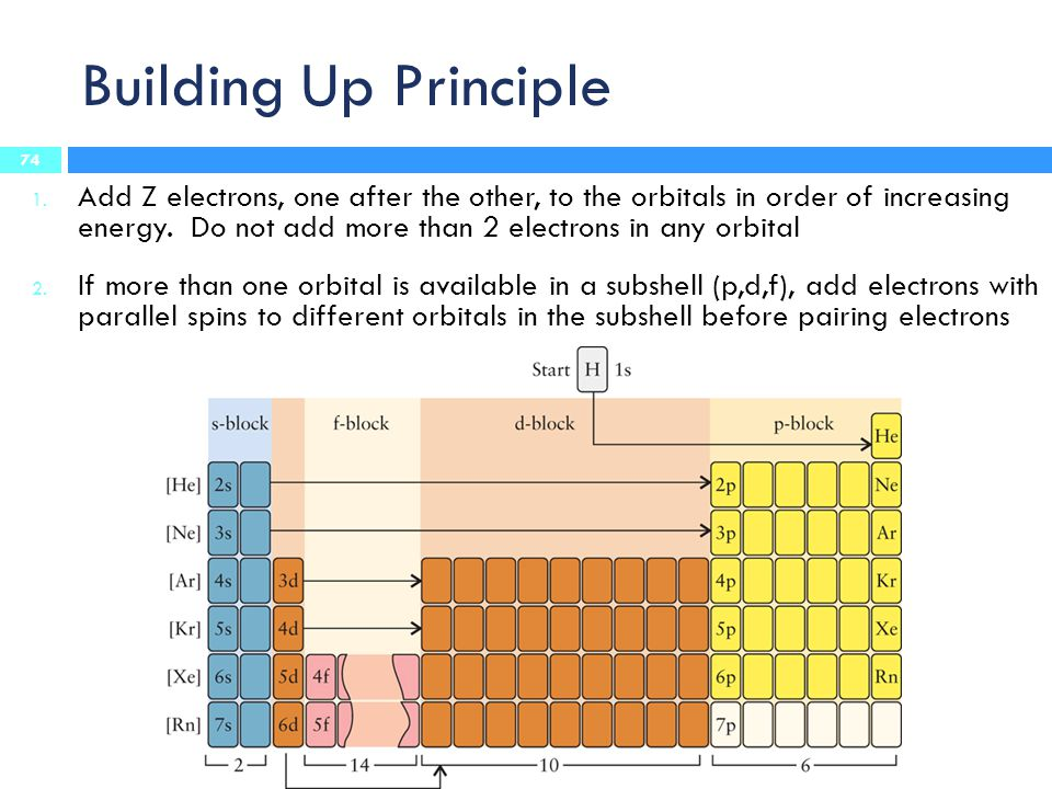 Building Up Principle 1. Add Z electrons, one after the other, to the orbitals in order of increasing energy. Do not add more than 2 electrons in any