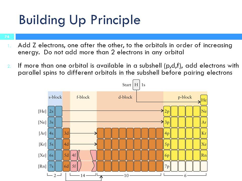 Building Up Principle 1.