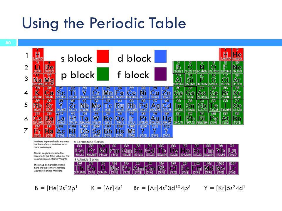 Using the Periodic Table 80 s blockd block p blockf block 1 2 3 4 5 6 7 B = [He]2s 2 2p 1 K = [Ar]4s 1 Br = [Ar]4s 2 3d 10 4p 5 Y = [Kr]5s 2 4d 1