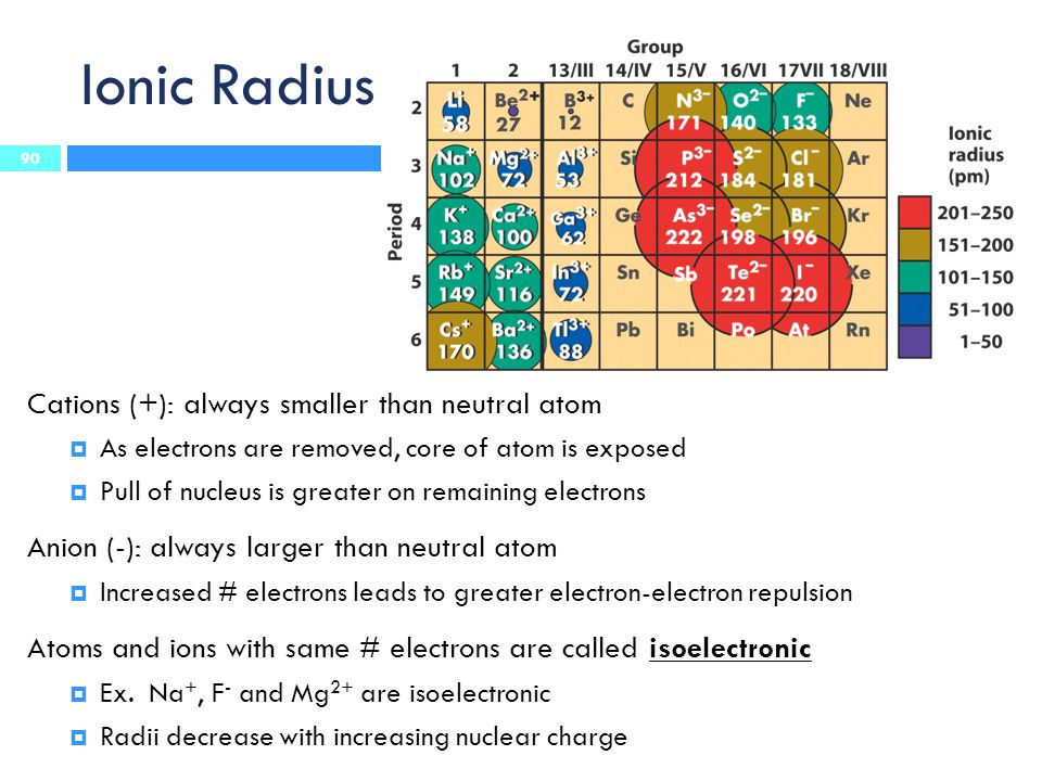 Ionic Radius Cations (+): always smaller than neutral atom  As electrons are removed, core of atom is exposed  Pull of nucleus is greater on remaini
