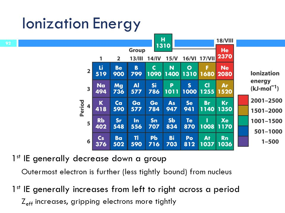 Ionization Energy 1 st IE generally decrease down a group Outermost electron is further (less tightly bound) from nucleus 1 st IE generally increases from left to right across a period Z eff increases, gripping electrons more tightly 92