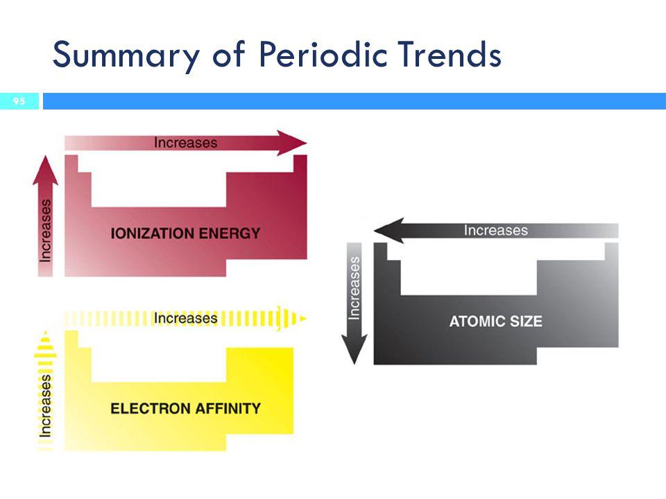 Summary of Periodic Trends 95