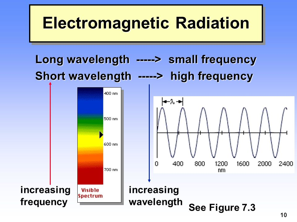 10 increasing wavelength increasing frequency Electromagnetic Radiation Long wavelength -----> small frequency Short wavelength -----> high frequency See Figure 7.3