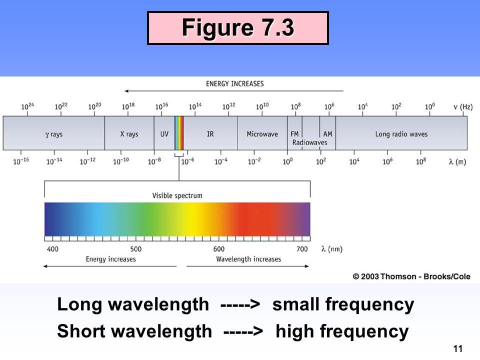 11 Figure 7.3 Long wavelength -----> small frequency Short wavelength -----> high frequency