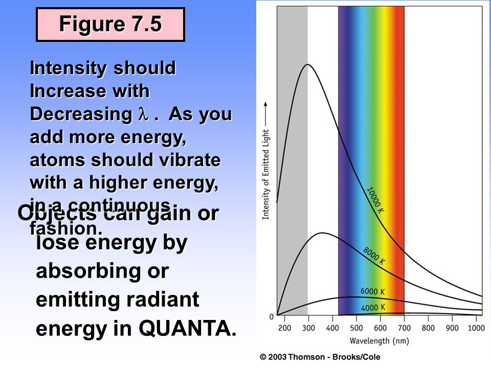 15 Figure 7.5 Objects can gain or lose energy by absorbing or emitting radiant energy in QUANTA. Intensity should Increase with Decreasing. As you add