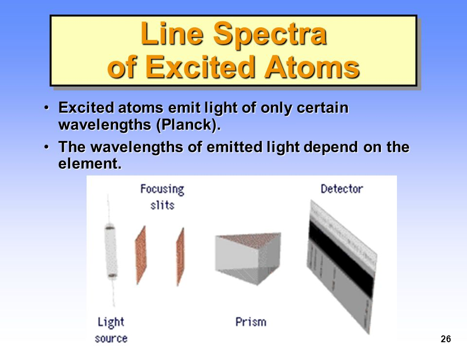 26 Line Spectra of Excited Atoms Excited atoms emit light of only certain wavelengths (Planck).Excited atoms emit light of only certain wavelengths (Planck).