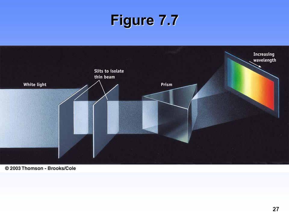27 Figure 7.7