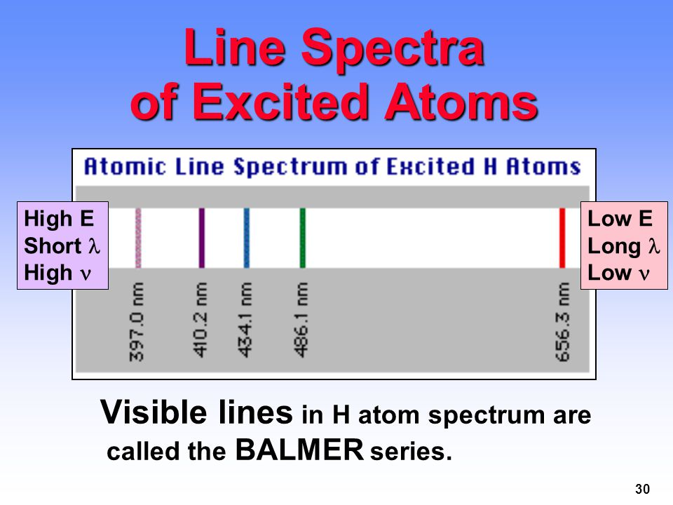 30 Visible lines in H atom spectrum are called the BALMER series.