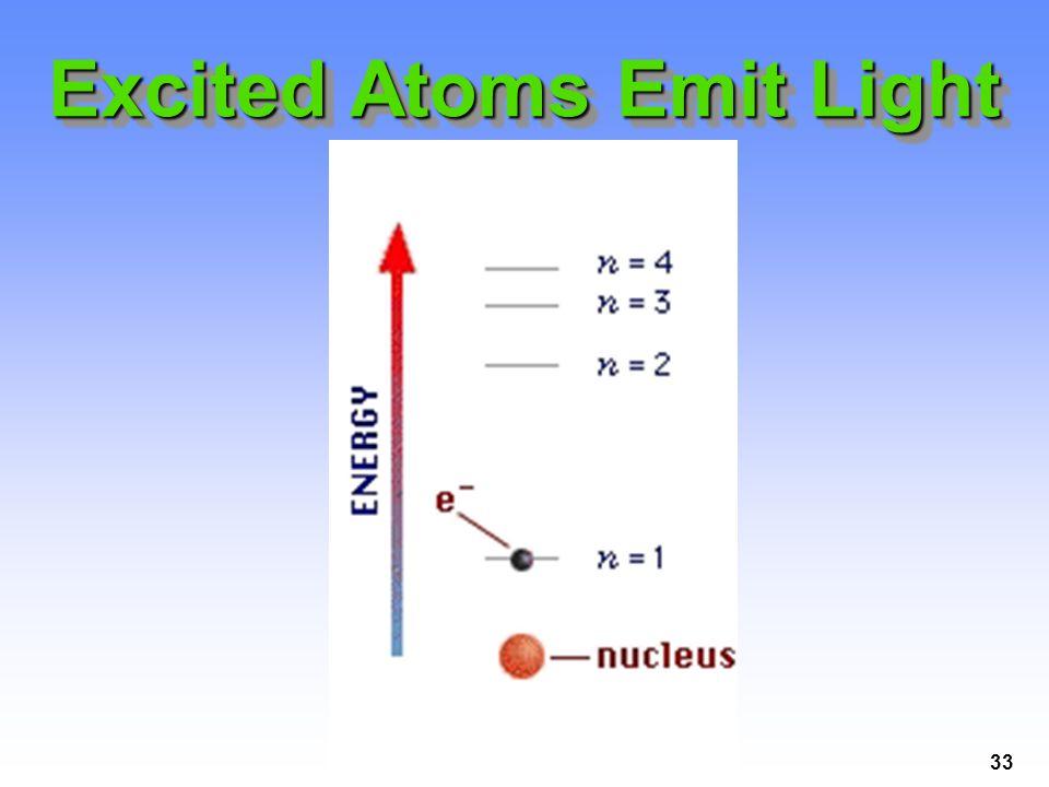 33 Excited Atoms Emit Light