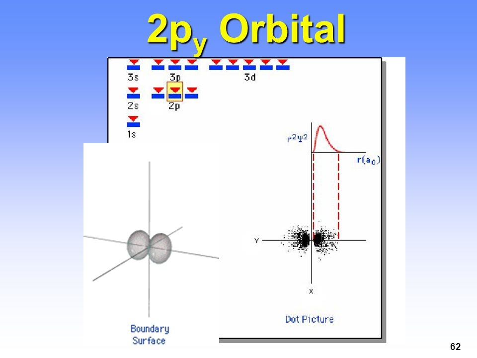 62 2p y Orbital