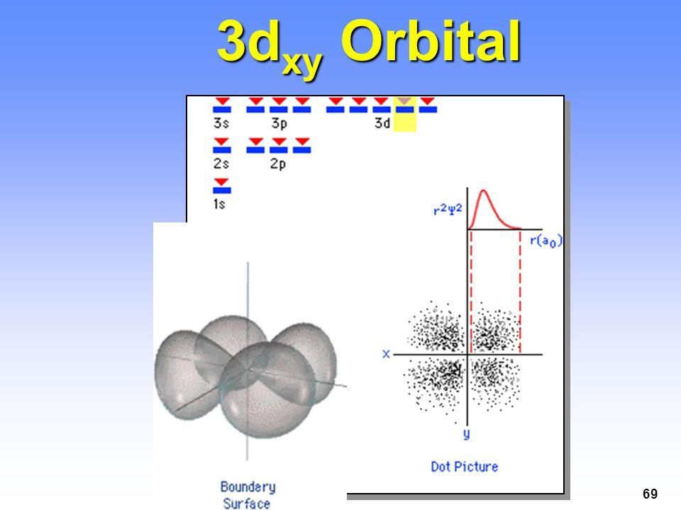 69 3d xy Orbital