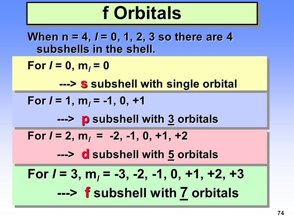 74 f Orbitals When n = 4, l = 0, 1, 2, 3 so there are 4 subshells in the shell. For l = 0, m l = 0 ---> s subshell with single orbital ---> s subshell