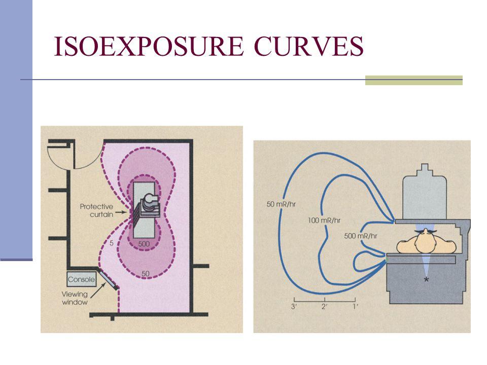 ISOEXPOSURE CURVES