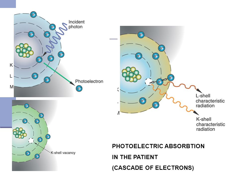PHOTOELECTRIC ABSORBTION IN THE PATIENT (CASCADE OF ELECTRONS)