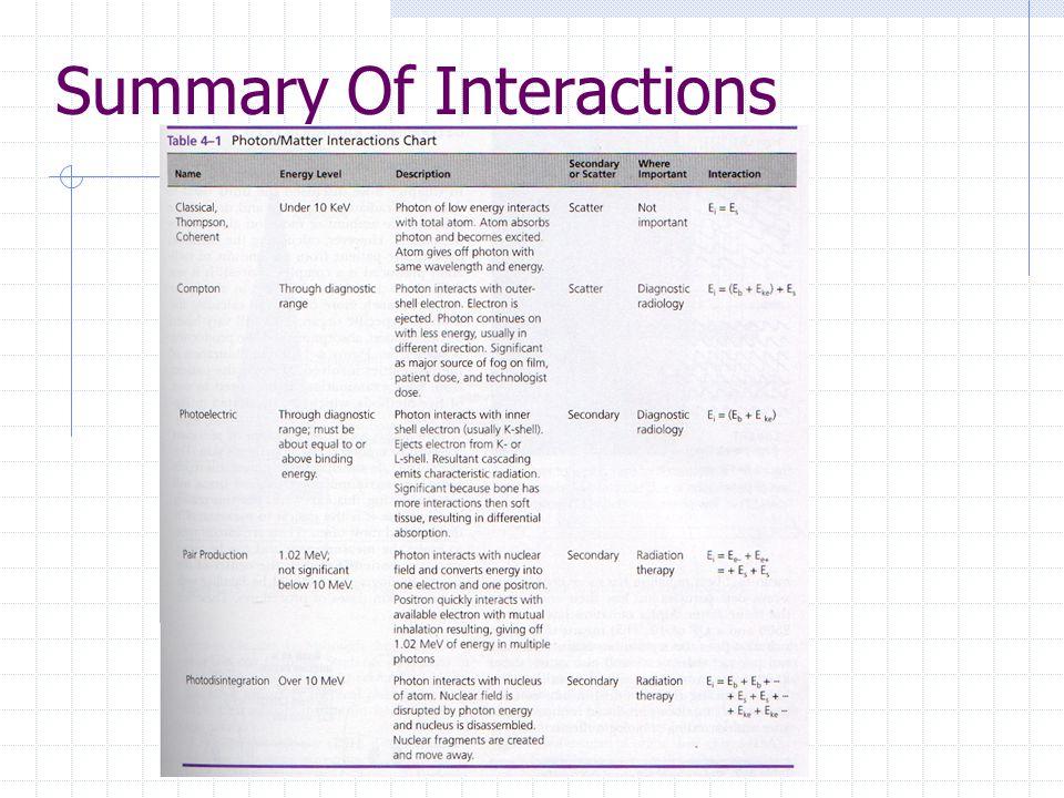 Summary Of Interactions