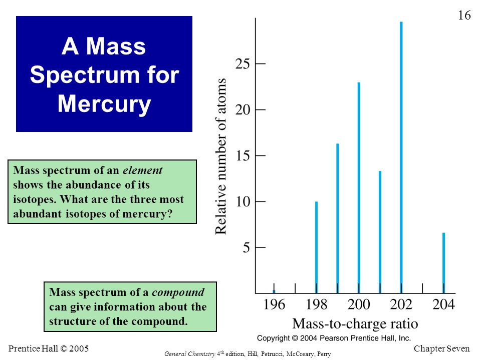 Chapter Seven 16 Hall © 2005 Prentice Hall © 2005 General Chemistry 4 th edition, Hill, Petrucci, McCreary, Perry A Mass Spectrum for Mercury Mass spe