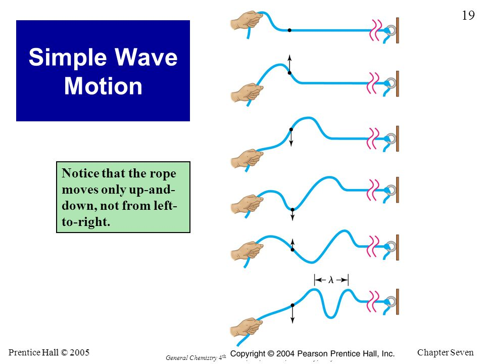 Chapter Seven 19 Hall © 2005 Prentice Hall © 2005 General Chemistry 4 th edition, Hill, Petrucci, McCreary, Perry Simple Wave Motion Notice that the rope moves only up-and- down, not from left- to-right.