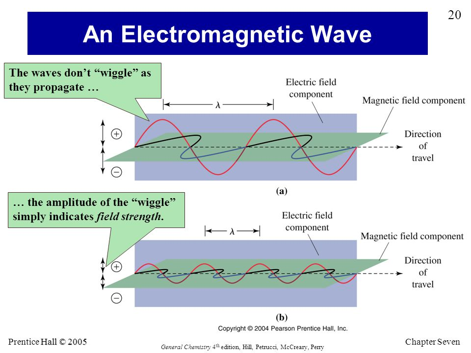 Chapter Seven 20 Hall © 2005 Prentice Hall © 2005 General Chemistry 4 th edition, Hill, Petrucci, McCreary, Perry An Electromagnetic Wave The waves do